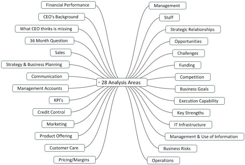 28 Point Business Analysis Framework - Business Analysis Tools