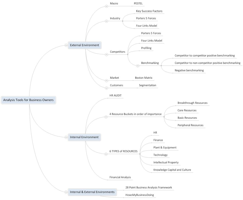 Analysis Tools - Business Analysis Tools
