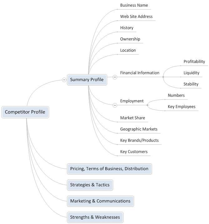 Competitor Profiling - Business Analysis Tools