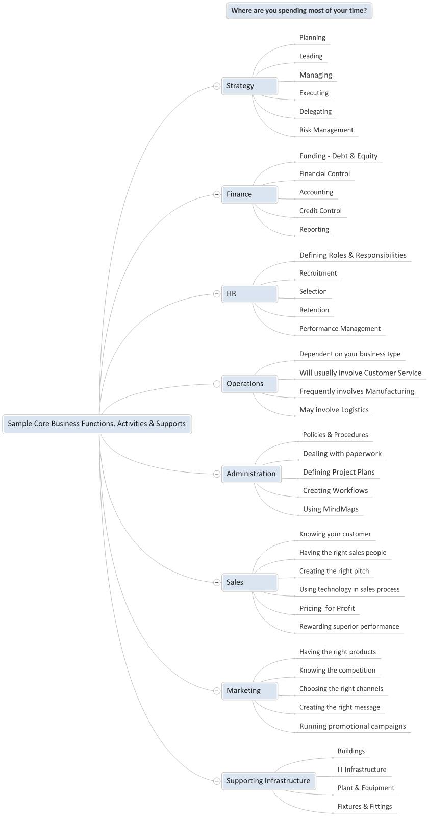 Sample Core Business Functions