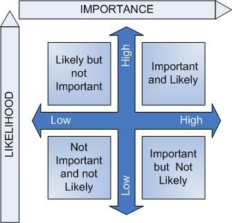 work life balance - Importance-Urgency-Matrix