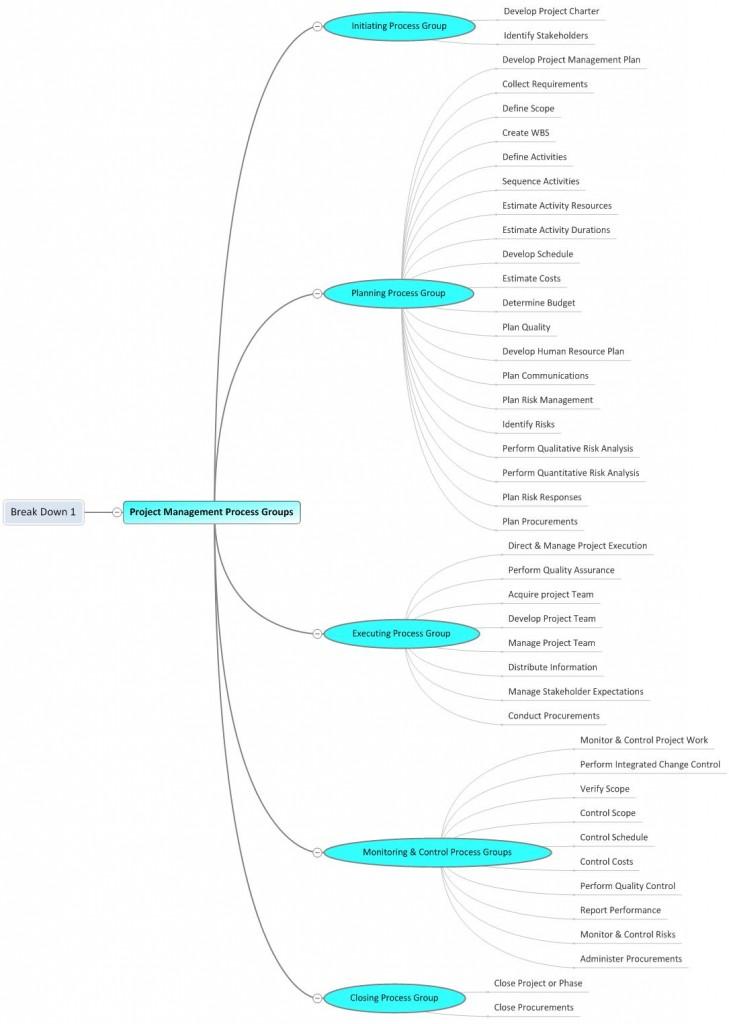 Project-Management-Process-Groups