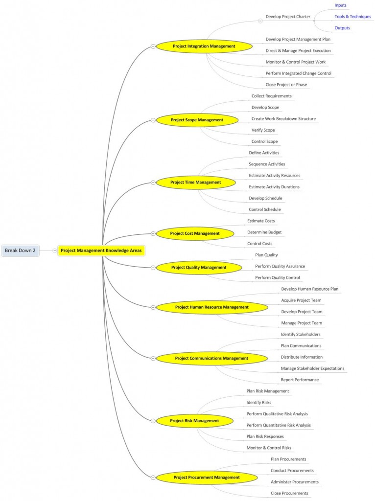 Project-Management-Knowledge-Areas