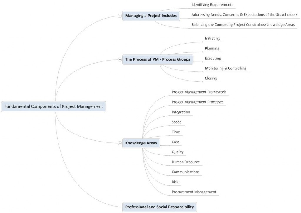 Components-of-Project-Management