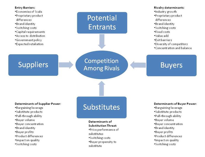 Competition and Porter's Five Forces