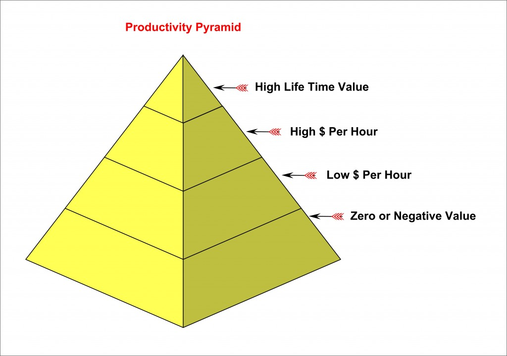 Productivity Pyramid and Personal Productivity