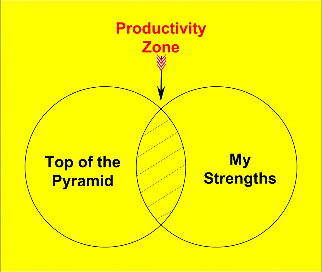 Productivity Zone and Personal Productivity